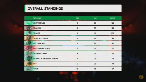 An overall points table depicting the final standings of PMIT 2019 Group B Finals (Image source: YouTube)