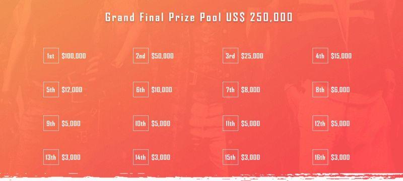 Prize pool break up for PMSC 2019 (Image source: PMSC)