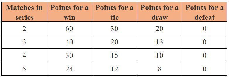 Point system in ICC World Test Championship