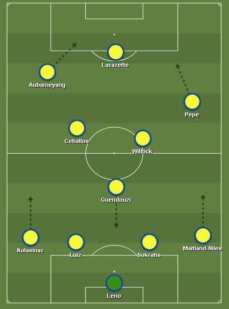 Predicted Arsenal XI for their game against Watford on Sunday