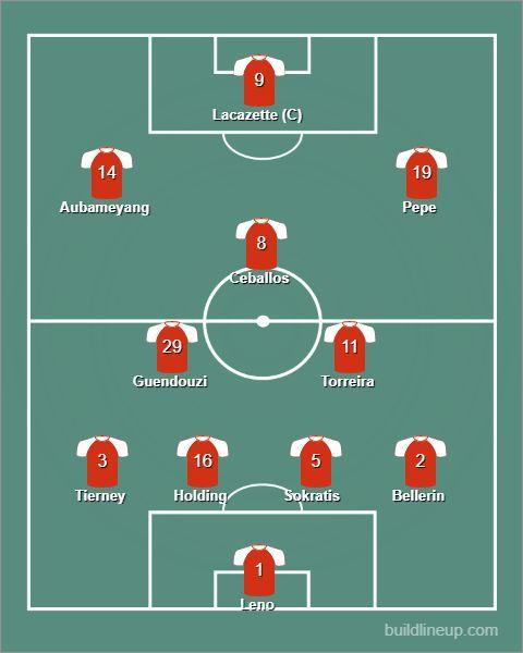 Arsenal's strongest starting XI