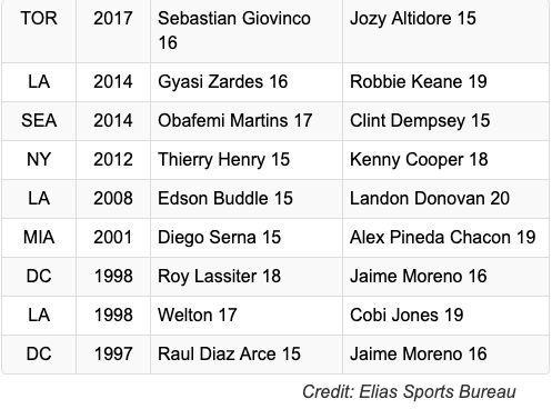 15-GOAL SCORERS IN SINGLE SEASON (ONE TEAM)