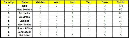 Updated Points Table