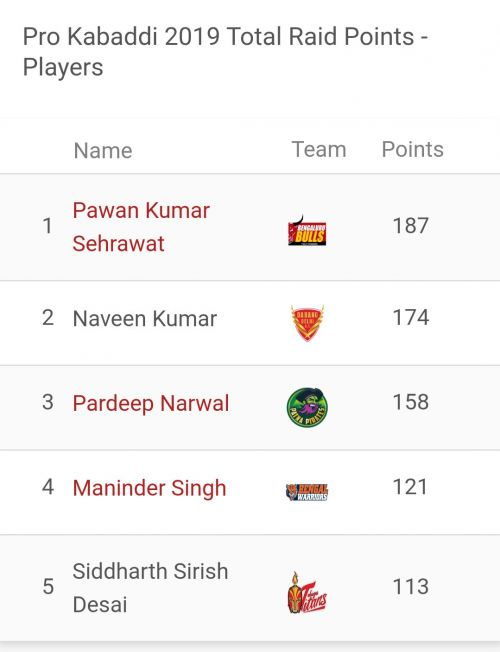 Pawan Kumar Sehrawat is the top raider of Pro Kabaddi 2019