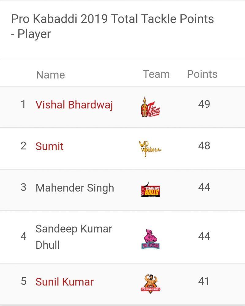 Vishal Bhardwaj is the top defender of Pro Kabaddi 2019