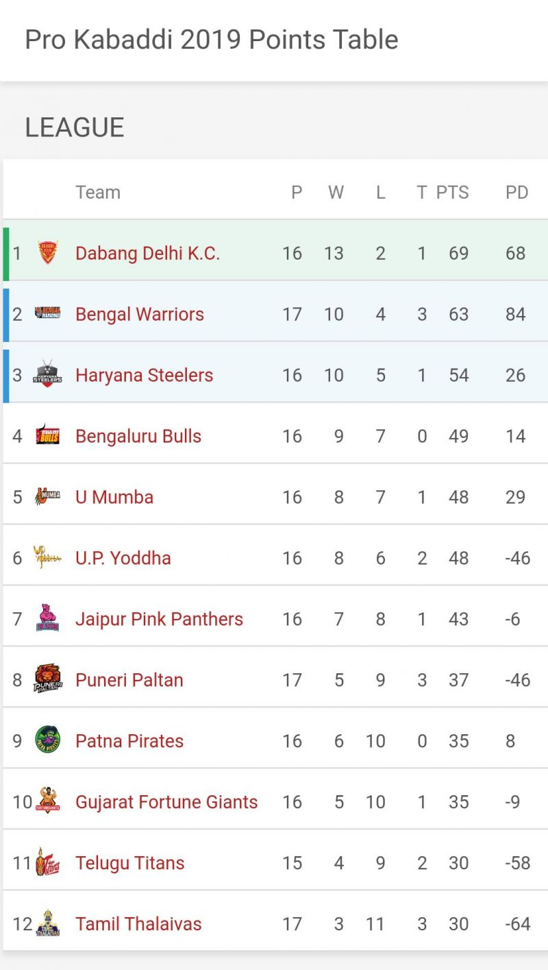 Bengal Warriors have strengthened their position in the top 2