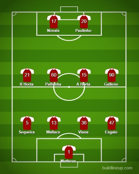 Braga Predicted Lineup Against Wolves