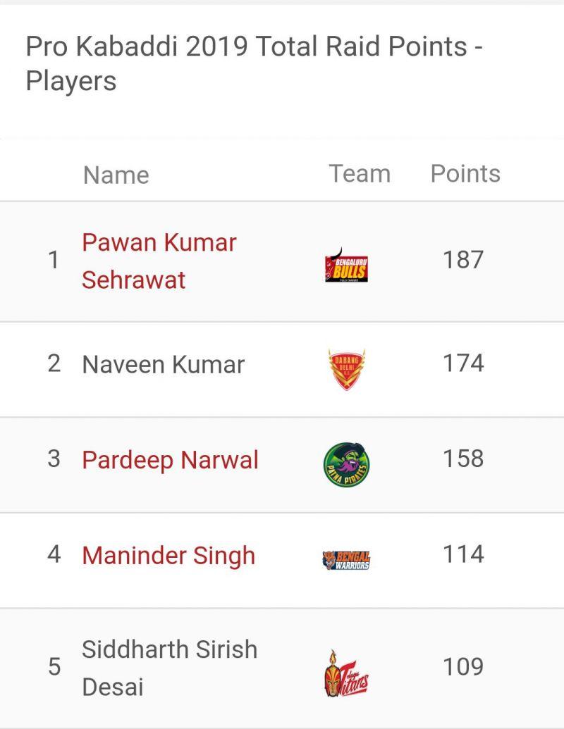 Pawan Sehrawat is the top raider of Pro Kabaddi 2019