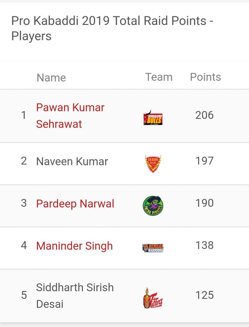 Pawan Sehrawat is the top raider of the season