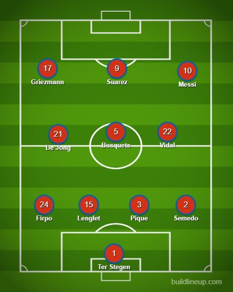 The Predicted lineup for Barcelona tomorrow