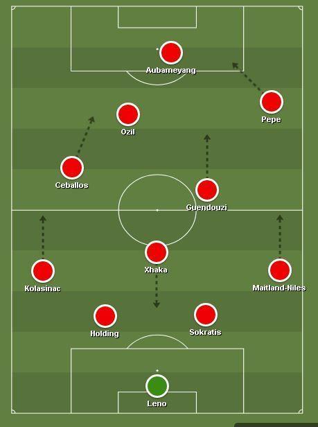 Predicted XI for Arsenal vs Aston Villa