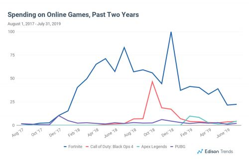 Fortnite's revenue has been dropping since May '19 (Image: Edison Trends)