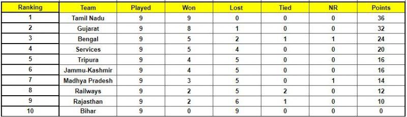 Tamil Nadu decimated each and every team in Elite Group C