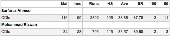Comparing Sarfaraz Ahmed with Muhammad Rizwan in ODIs