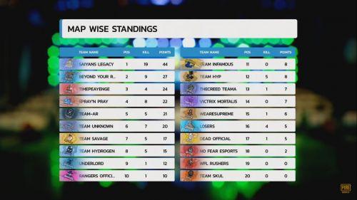 PMIT 2019 Group D Finals Match 4 standings