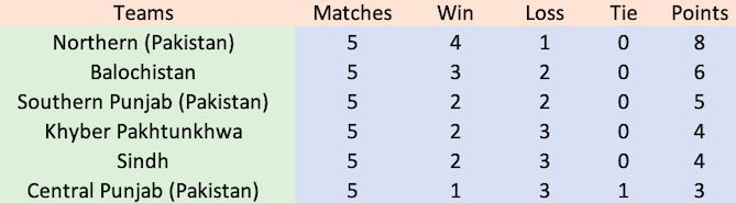 Final Points Table