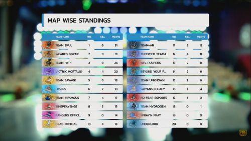 PMIT 2019 Group D Finals Match 3 standings