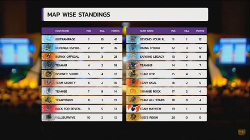 Map-wise standings of PMIT 2019 Grand Finals Match 8