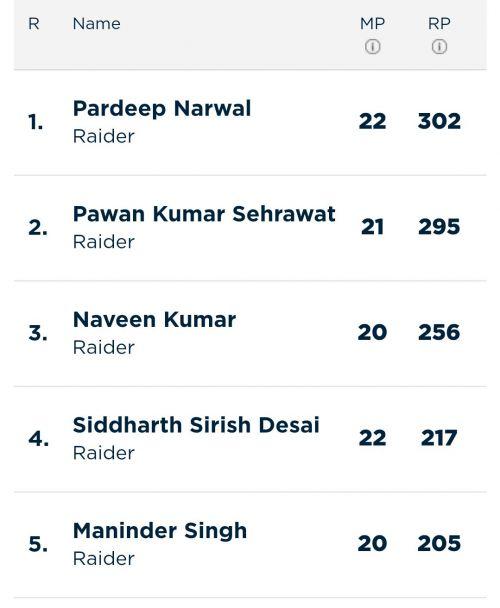 Updated 'Most Raid Points' list (Image Courtesy - Pro Kabaddi)