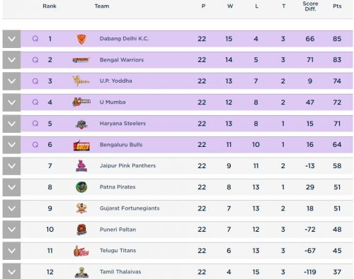 Points Table of PKL 2019
