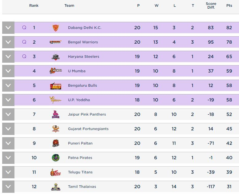 Points Table as on 1st October 2019