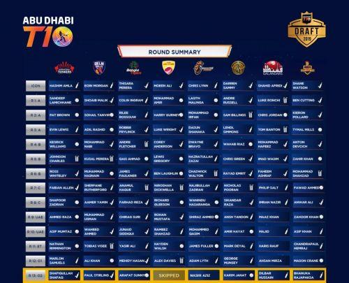 Abu Dhabi T10 League Draft 2019