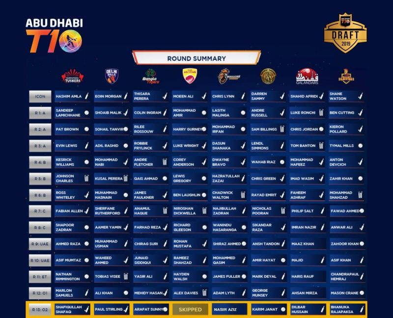 Abu Dhabi T10 League Draft 2019