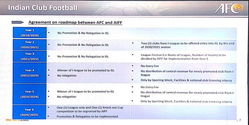 The screen grab of the slide shown in the meeting.