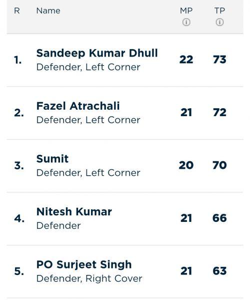 Updated 'Most Tackle Points' list (Image Courtesy - Pro Kabaddi)