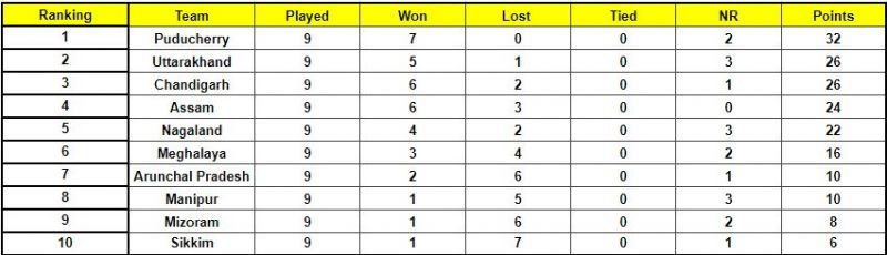 Puducherry qualified for the quarterfinals from the Plate Group