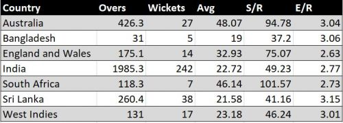Ashwin's record in Tests in all countries.