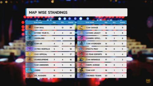 PMIT 2019 Group D finals Match 1 standings