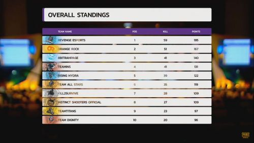Standings from Rank 1 - 10