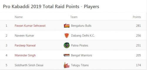 Updated 'Most Raid Points' list
