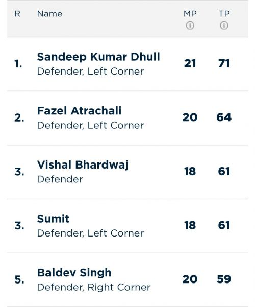 Updated 'Most Tackle Points' list