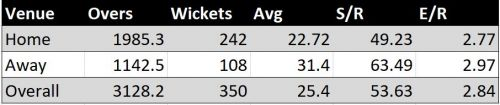 Ashwin's home and away Test bowling record.