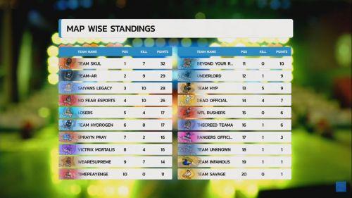 PMIT 2019 Group D Finals Match 5 standings
