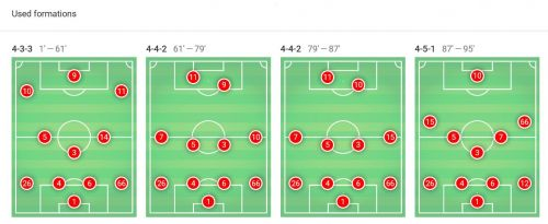 Manchester City's formations over the course of the match