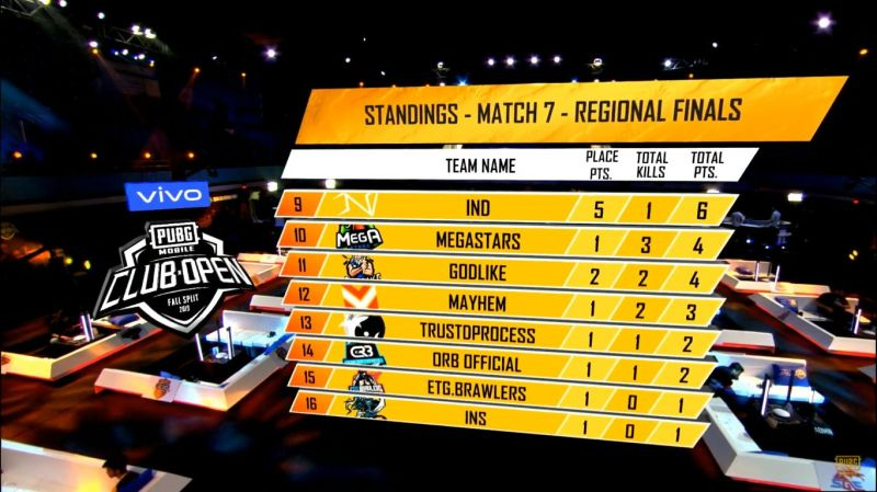 PMCO Fall Split 2019 South Asia Regional Finals Day 2 Match 7 Standings