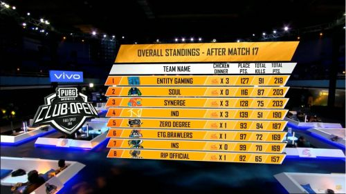 Entity Gaming is back on top.