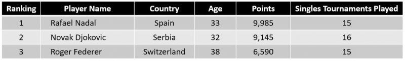 Top-3 ATP rank holder in men