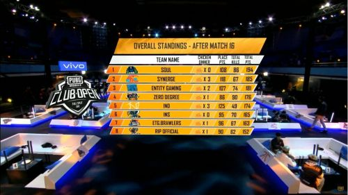 Soul is leading the overall standings.