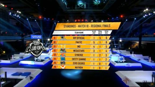 Fnatic finishes #10, fails to qualify for Kuala Lumpur.