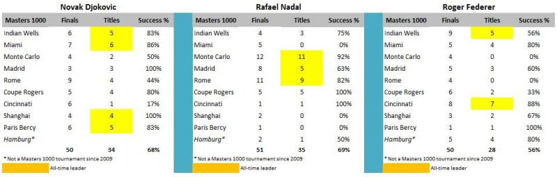 Djokovic, Nadal and Federer