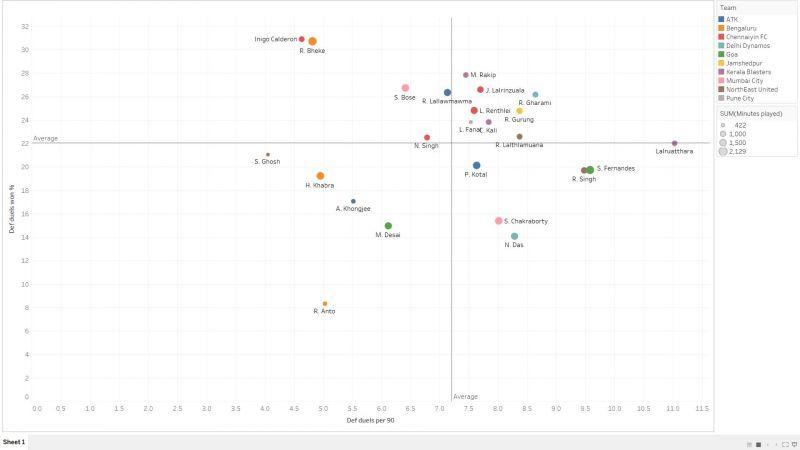 Defensive Duels vs Defensive Duels Won % of full-backs in ISL 2018-19