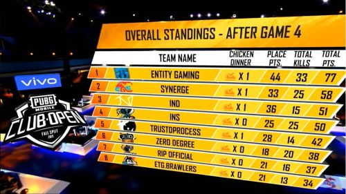 Entity Gaming is leading the overall table after Game 4
