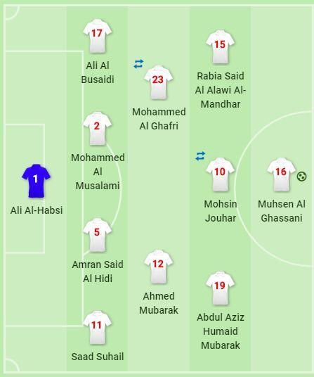 Oman Lineup