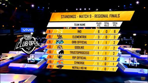 PMCO Fall Split 2019 SA Regional Finals Day 2 Match 9 Standings