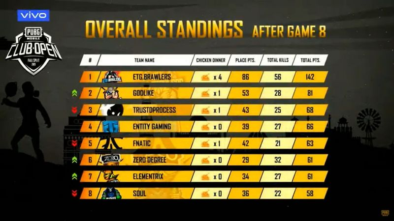 ETG.Brawlers is leading the table