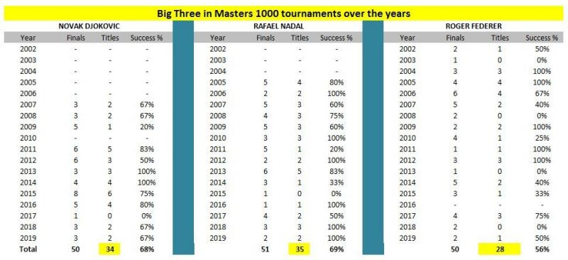 Big Three in Masters 1000 tournaments over the years